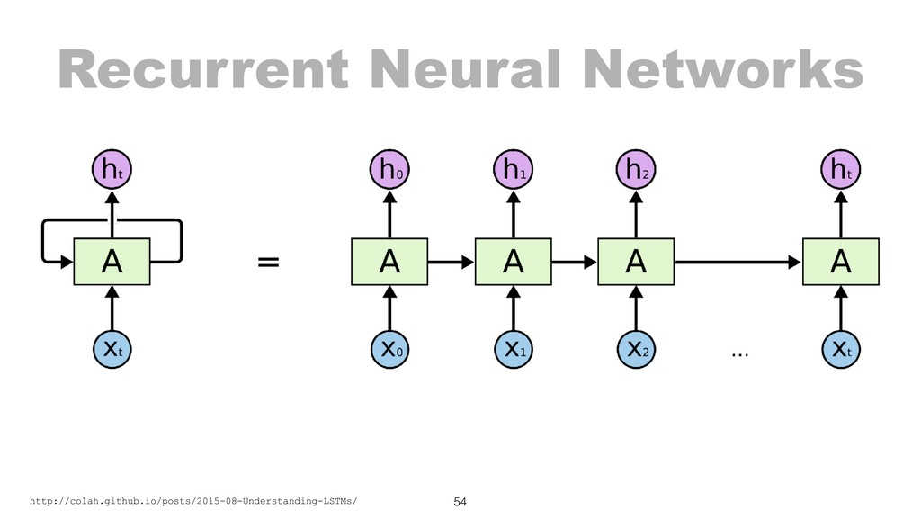 Recurrent Neural Networks 54 http://colah.githu...