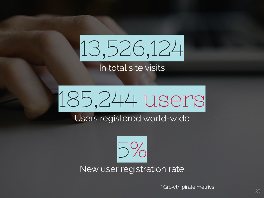 13,526,124 In total site visits 5% New user reg...