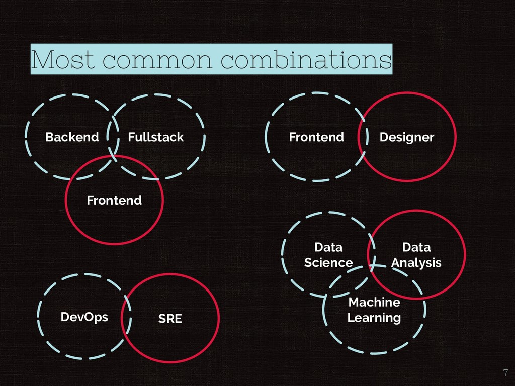 Most common combinations 7 Frontend Backend Ful...