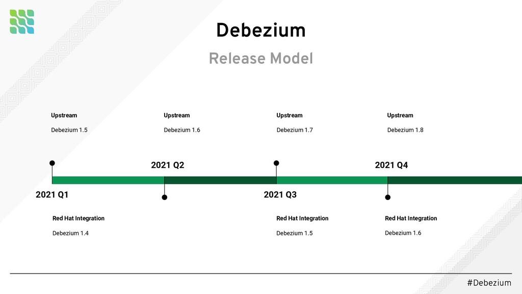 #Debezium Debezium Release Model 2021 Q3 2021 Q...