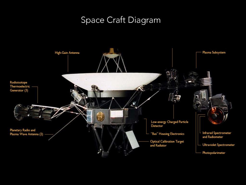 Space Craft Diagram