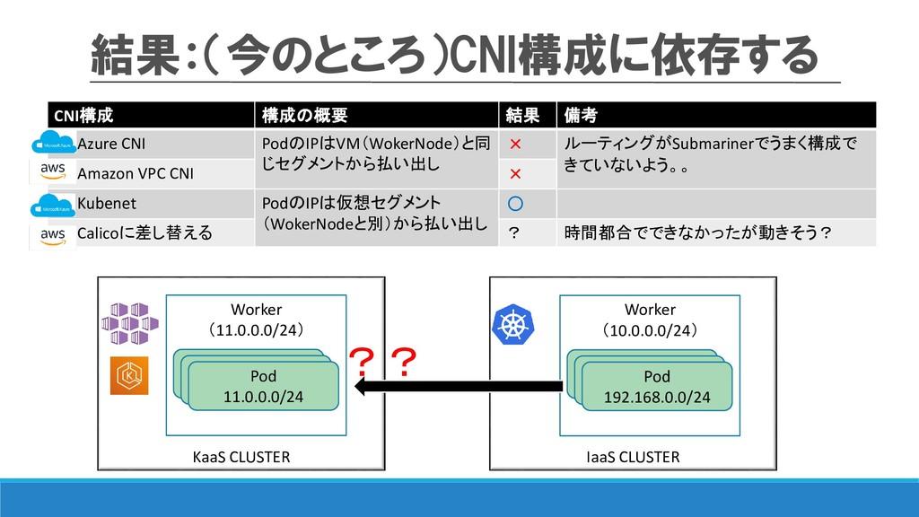 結果:(今のところ)CNI構成に依存する KaaS CLUSTER IaaS CLUSTER ...