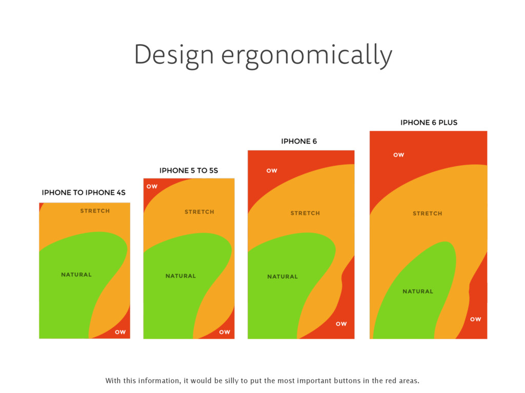 Design ergonomically With this information, it ...