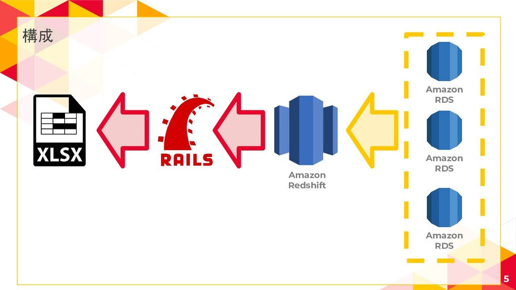 構成 5 Amazon RDS Amazon Redshift Amazon RDS Amaz...