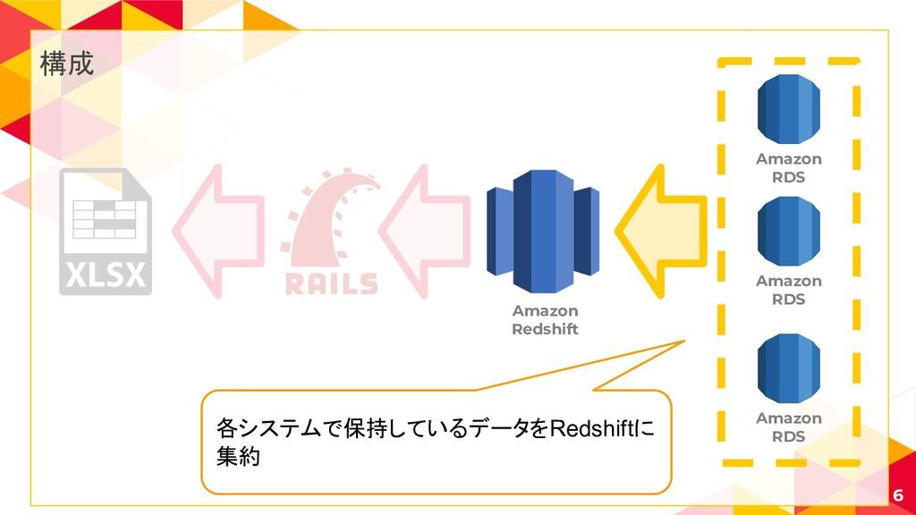 構成 6 Amazon RDS Amazon Redshift Amazon RDS Amaz...