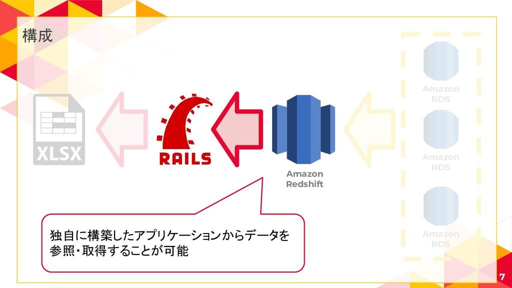 7 Amazon RDS Amazon RDS Amazon RDS 構成 Amazon Re...