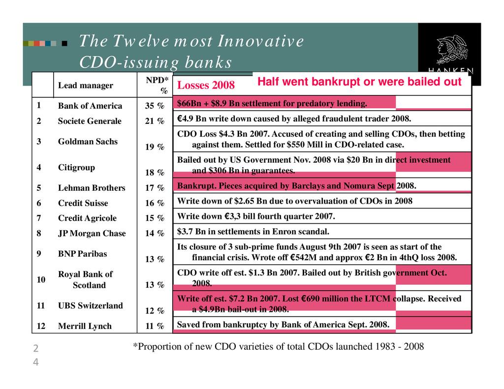 2 4 11 % Merrill Lynch 12 12 % UBS Switzerland ...