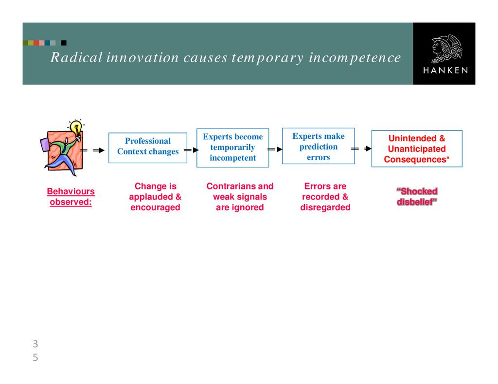 3 5 Radical innovation causes temporary incompe...