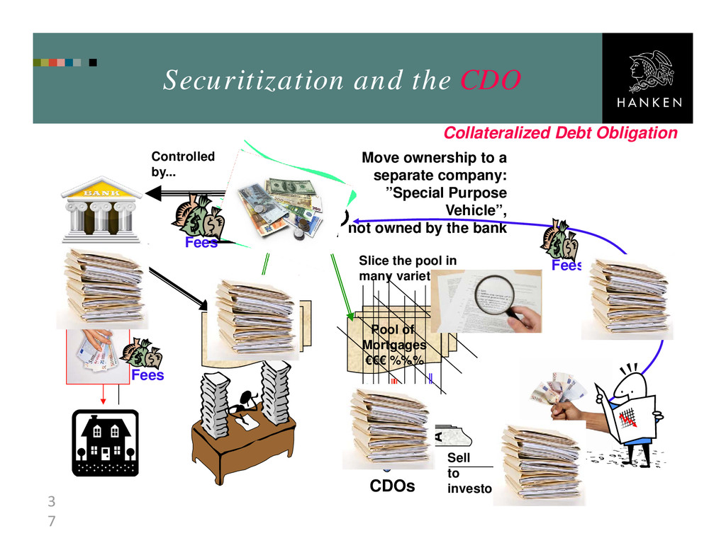 3 7 Securitization and the CDO Pool of Mortgage...