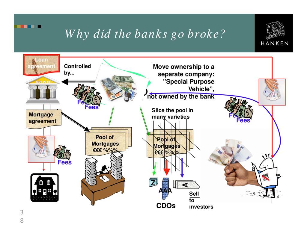 3 8 Why did the banks go broke? Pool of Mortgag...
