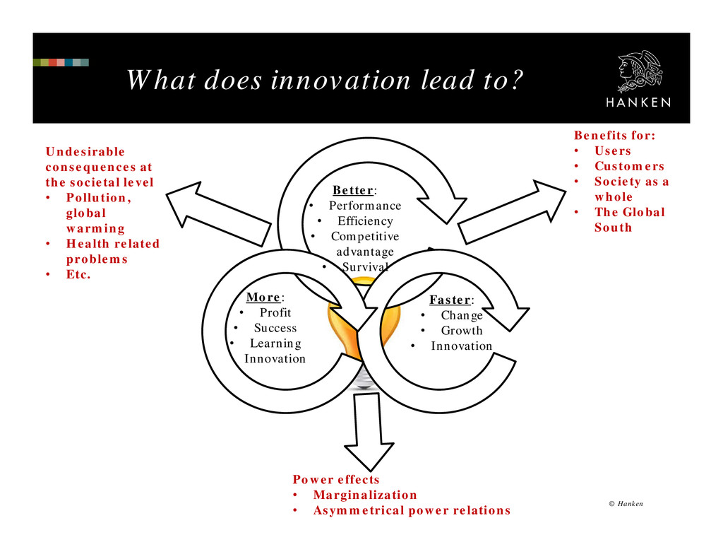 What does innovation lead to? © Hanken More: • ...
