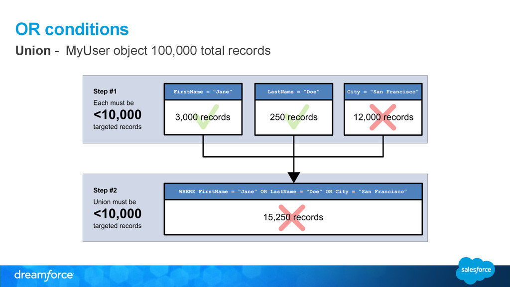 OR conditions Union - MyUser object 100,000 tot...