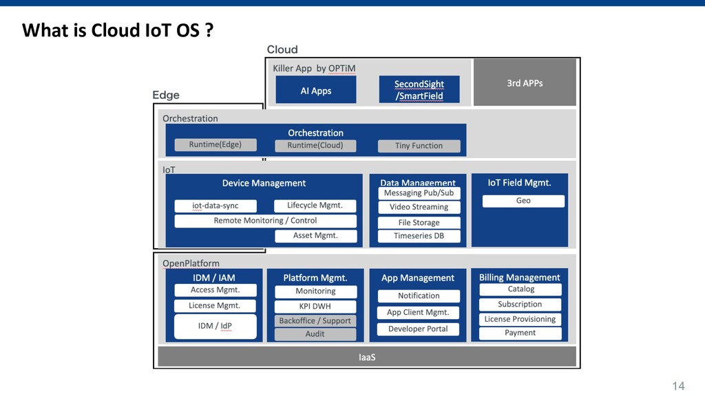 14 What is Cloud IoT OS ?