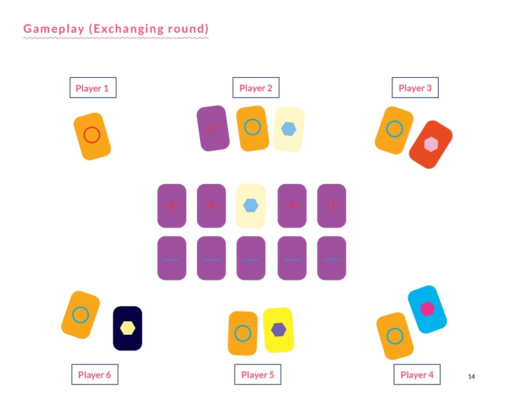 14 Gameplay (Exchanging round) Player 1 Player ...