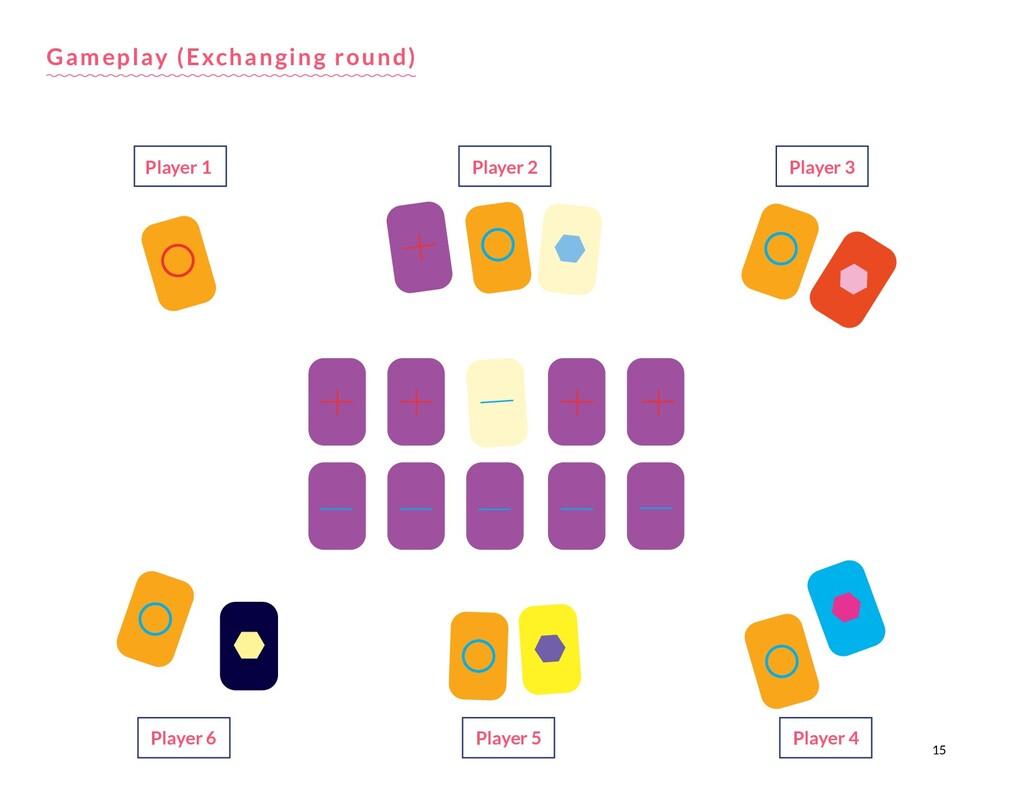 15 Gameplay (Exchanging round) Player 1 Player ...