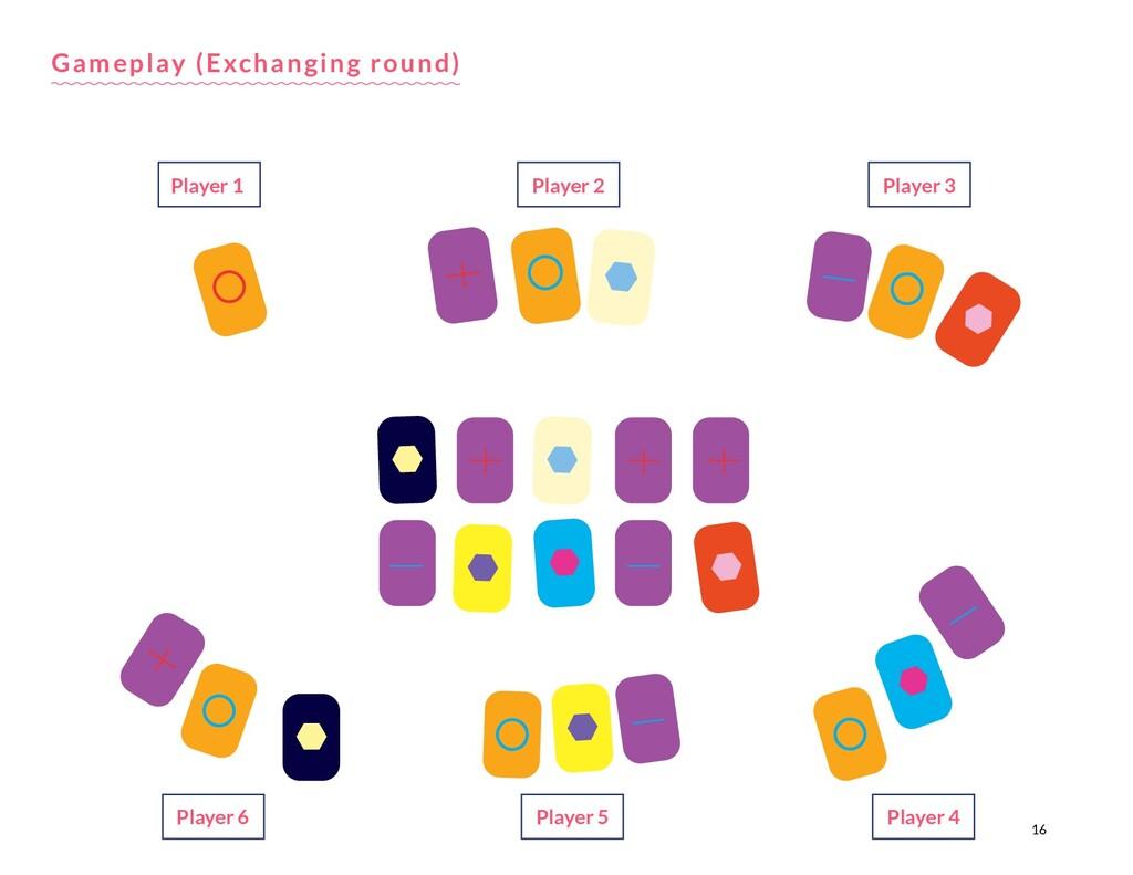 16 Gameplay (Exchanging round) Player 1 Player ...