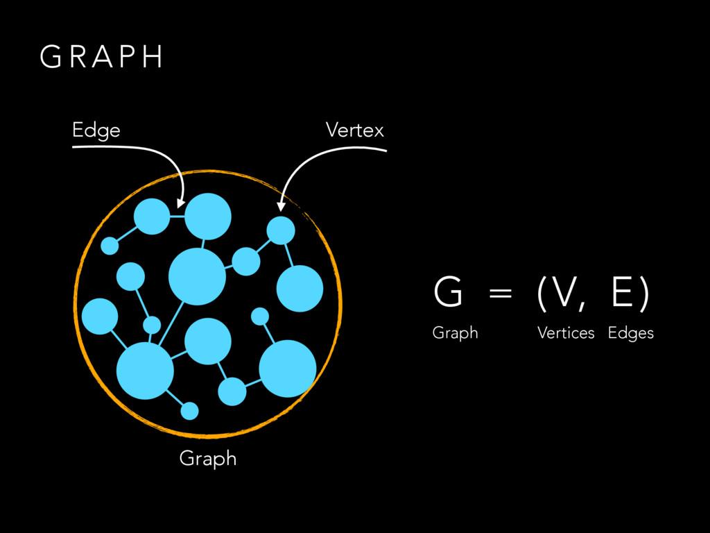 G R A P H G = (V, E) Graph Vertices Edges Edge ...