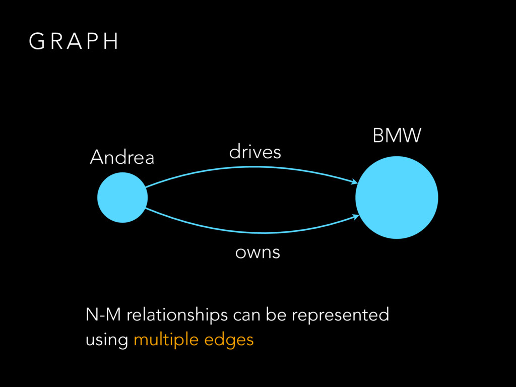 G R A P H Andrea BMW drives owns N-M relationsh...