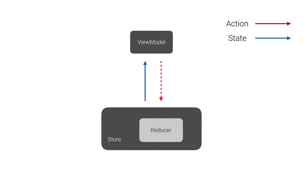 ViewModel Store Reducer Action State