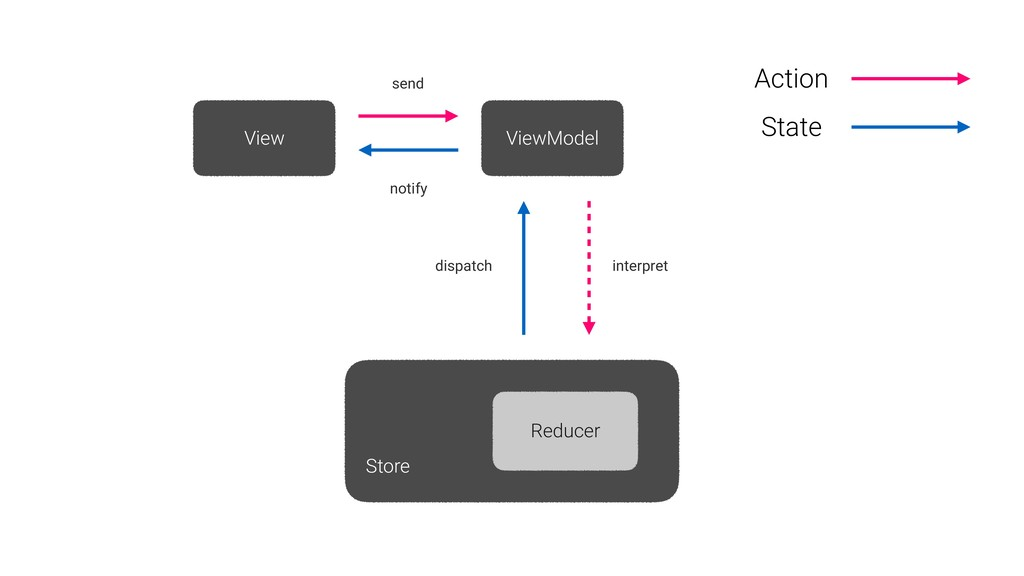 View ViewModel Store Reducer Action State send ...