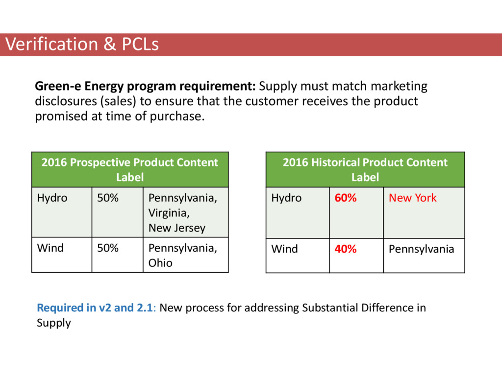 Verification & PCLs Green-e Energy program requ...