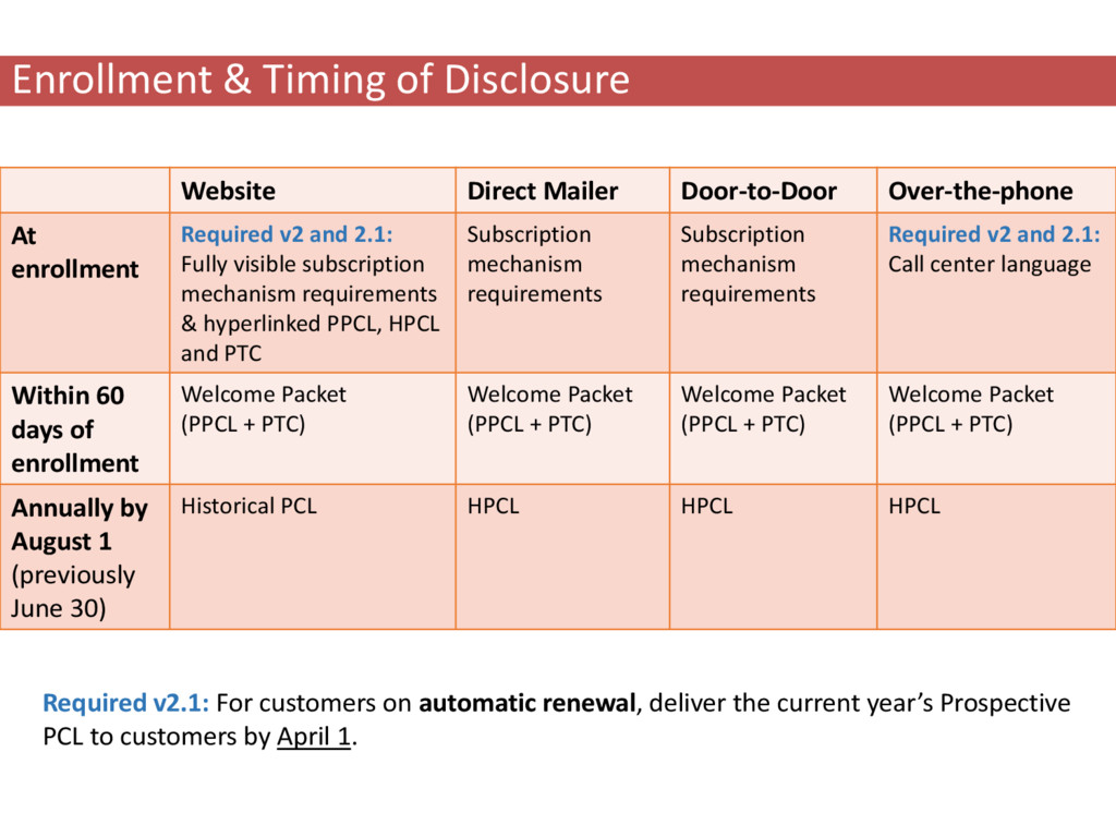Website Direct Mailer Door-to-Door Over-the-pho...