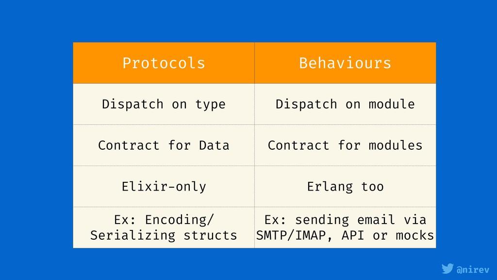 @nirev Protocols Behaviours Dispatch on type Di...