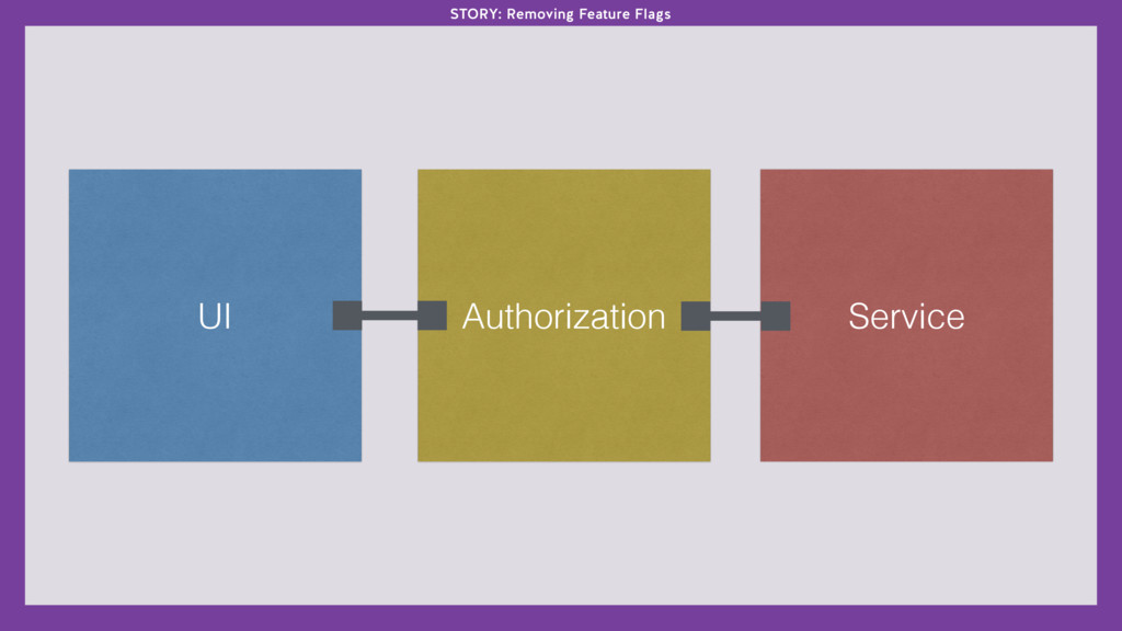 UI Authorization Service STORY: Removing Featur...
