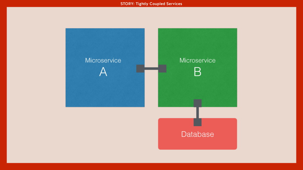 STORY: Tightly Coupled Services Microservice A ...