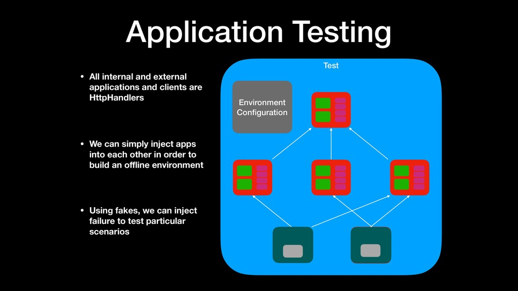 Test Environment Configuration Application Testi...