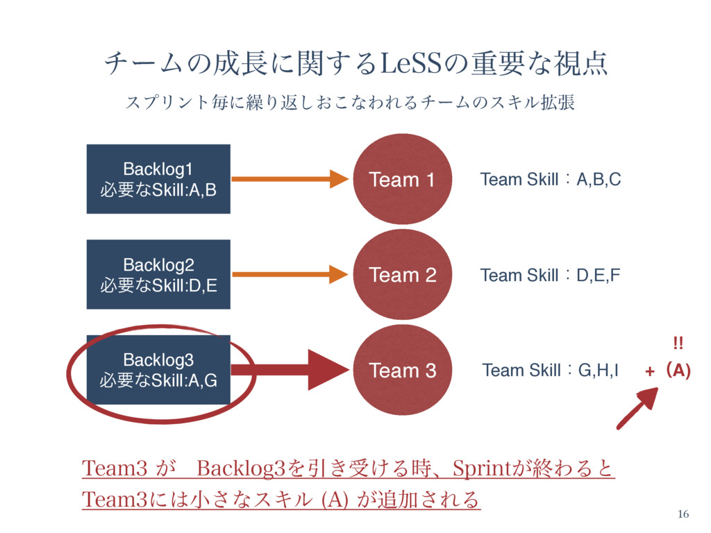Team 1 Team 2 Team 3 Team SkillɿA,B,C Team Skil...