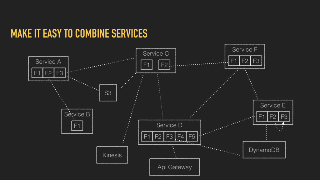 MAKE IT EASY TO COMBINE SERVICES Service A F1 F...