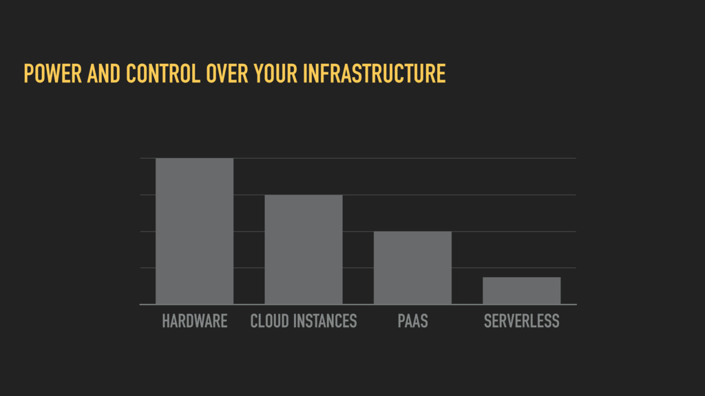 POWER AND CONTROL OVER YOUR INFRASTRUCTURE HARD...