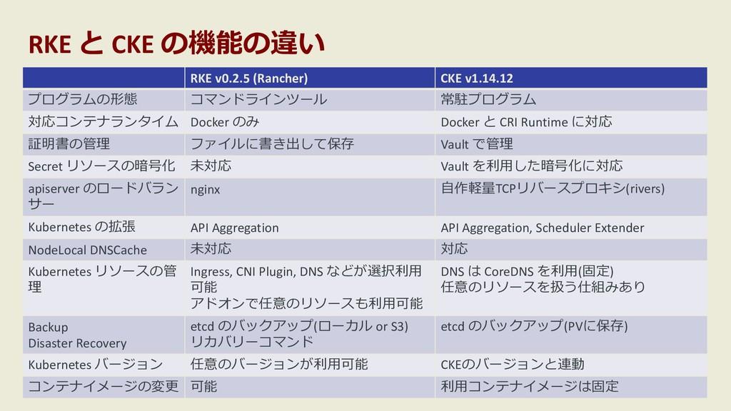 RKE と CKE の機能の違い RKE v0.2.5 (Rancher) CKE v1.14...