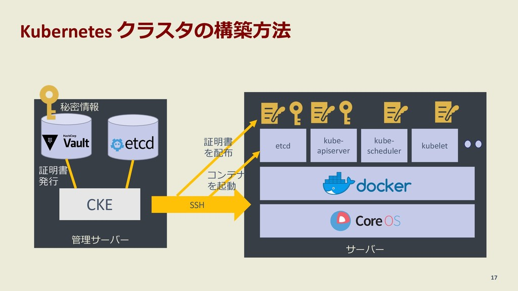 Kubernetes クラスタの構築⽅法 17 管理サーバー CKE サーバー etcd ku...