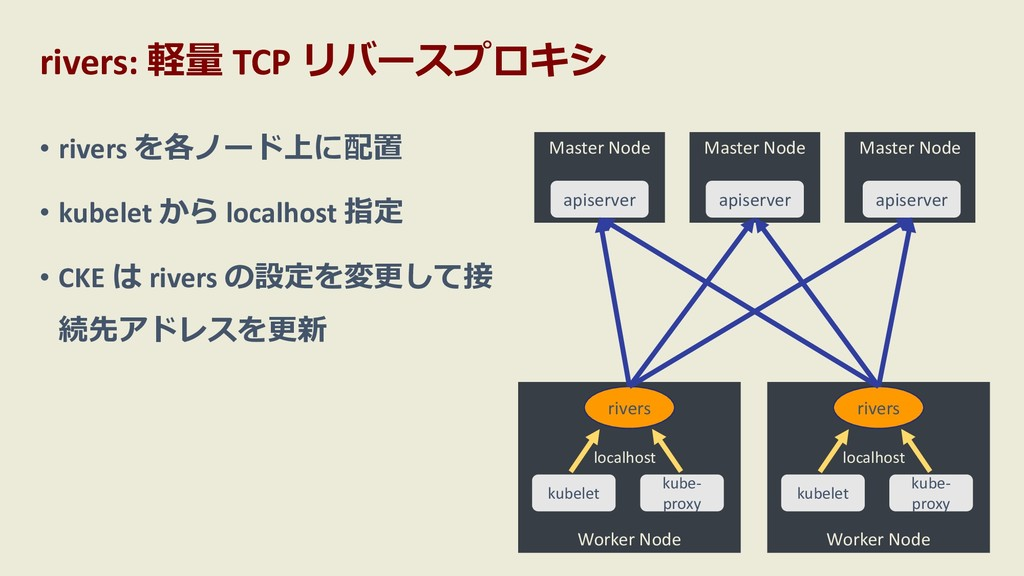 rivers: 軽量 TCP リバースプロキシ 23 Worker Node Master N...