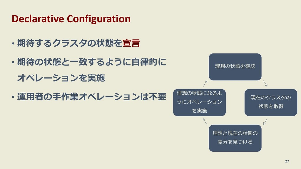 Declarative Configuration 27 • 期待するクラスタの状態を宣⾔ •...