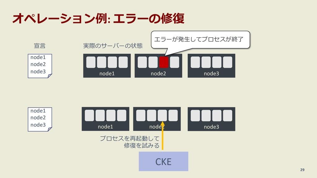 オペレーション例: エラーの修復 29 node1 node2 node3 宣⾔ node1 ...