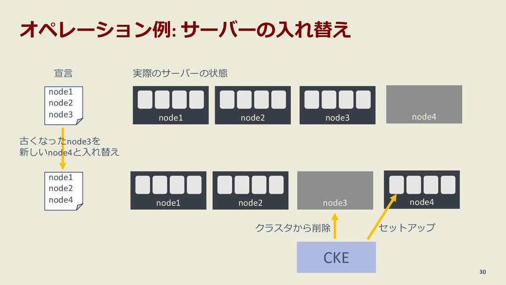 オペレーション例: サーバーの⼊れ替え 30 node1 node2 node3 宣⾔ nod...
