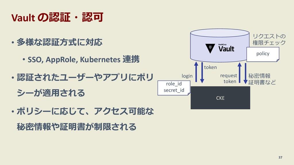 Vault の認証・認可 • 多様な認証⽅式に対応 • SSO, AppRole, Kuber...
