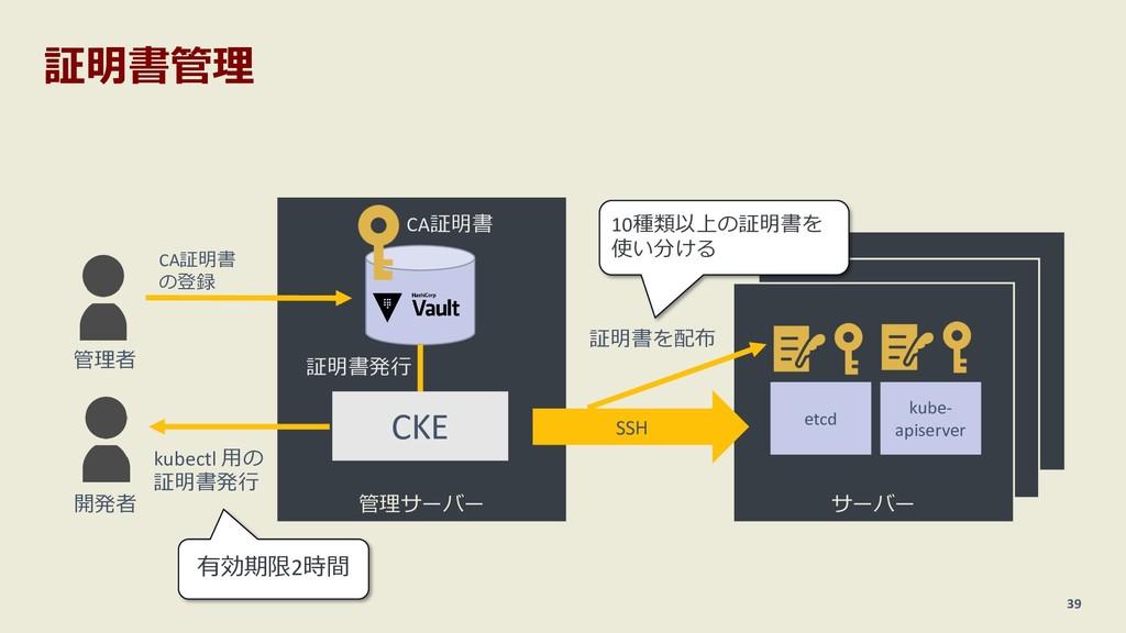 サーバー サーバー 証明書管理 39 管理サーバー CKE サーバー etcd kube- a...