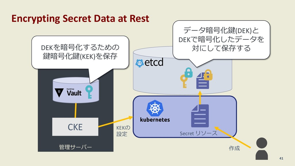 Encrypting Secret Data at Rest 41 管理サーバー CKE Se...