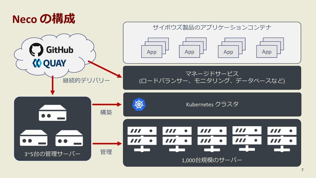 Neco の構成 7 3~5台の管理サーバー 1,000台規模のサーバー Kubernetes...