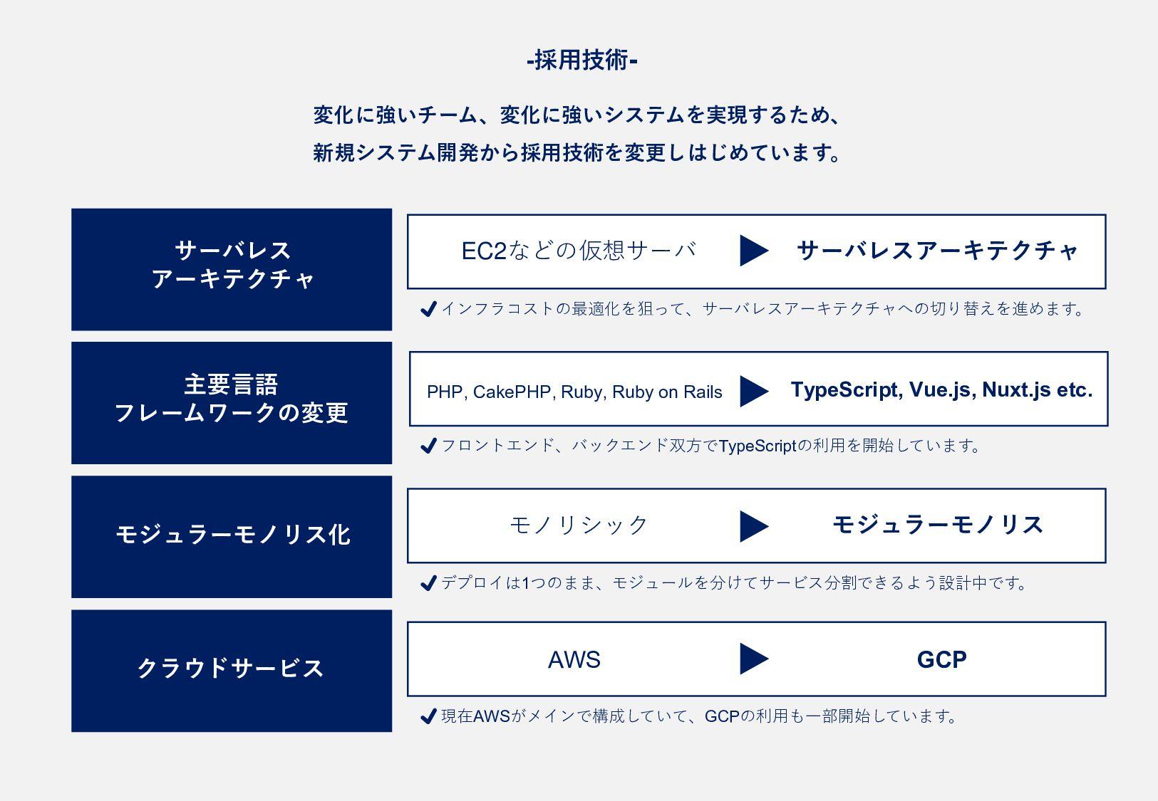 - 採 用 技 術 - サーバレス アーキテクチャ 主要言語 フレームワークの変更 モジュラー...