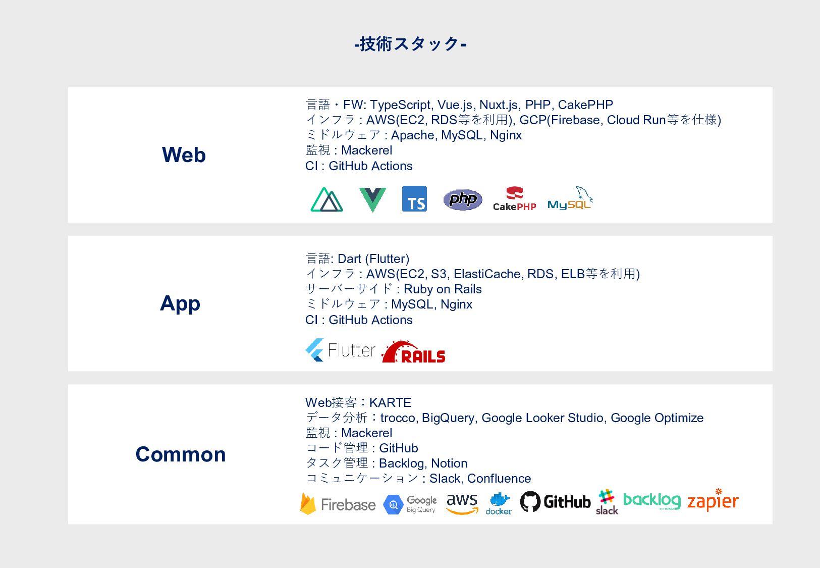Common - 技 術 ス タ ッ ク - Web接客:KARTE データ分析:trocco...
