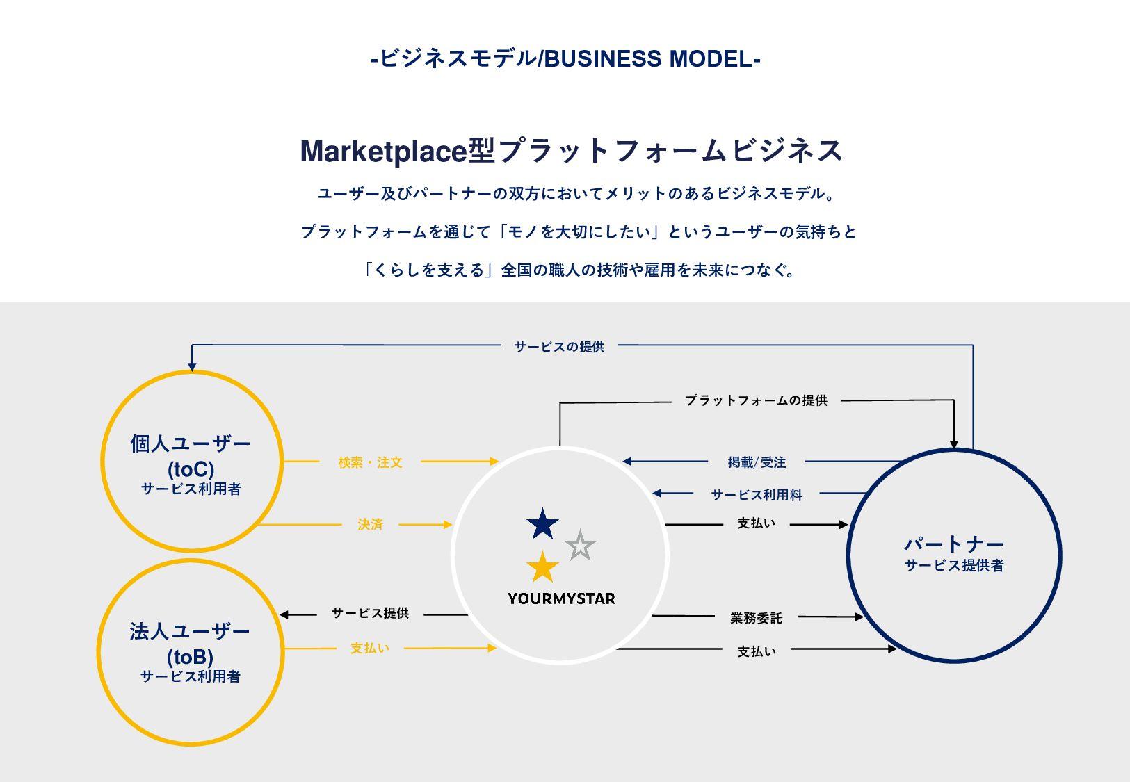 Marketplace×SaaSのプラットフォームビジネス ユ ー ザ ー 及 び パ ー ト...