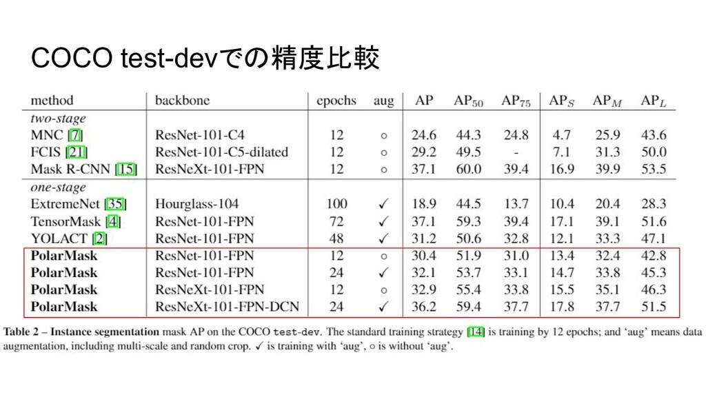COCO test-devでの精度比較