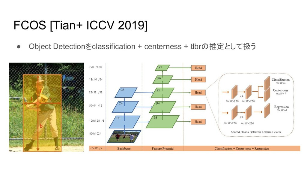 FCOS [Tian+ ICCV 2019] ● Object Detectionをclass...