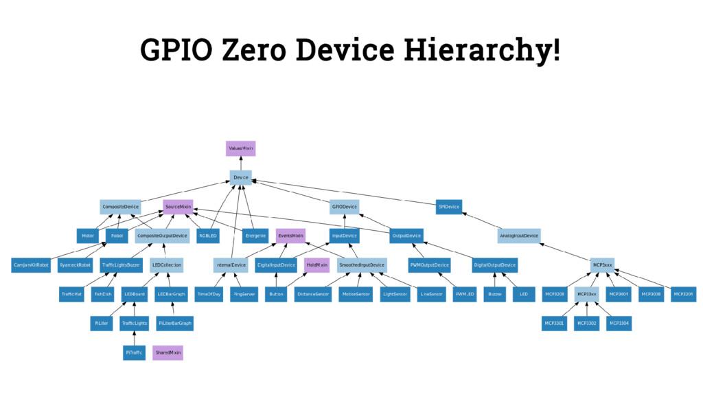 GPIO Zero Device Hierarchy!