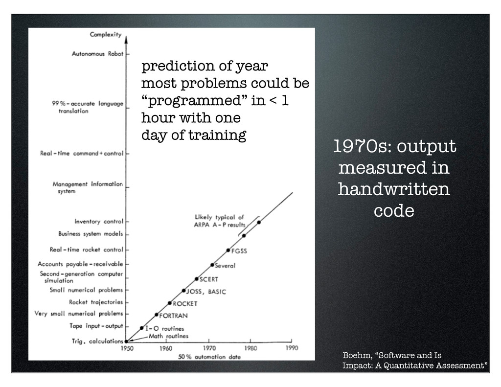 """prediction of year most problems could be """"prog..."""
